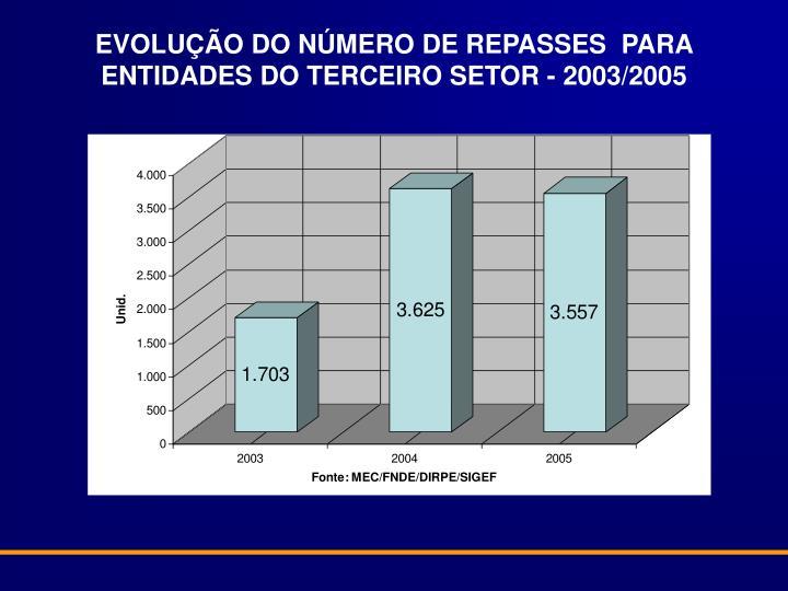 EVOLUÇÃO DO NÚMERO DE REPASSES  PARA ENTIDADES DO TERCEIRO SETOR - 2003/2005