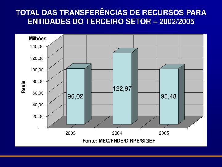 TOTAL DAS TRANSFERÊNCIAS DE RECURSOS PARA ENTIDADES DO TERCEIRO SETOR – 2002/2005