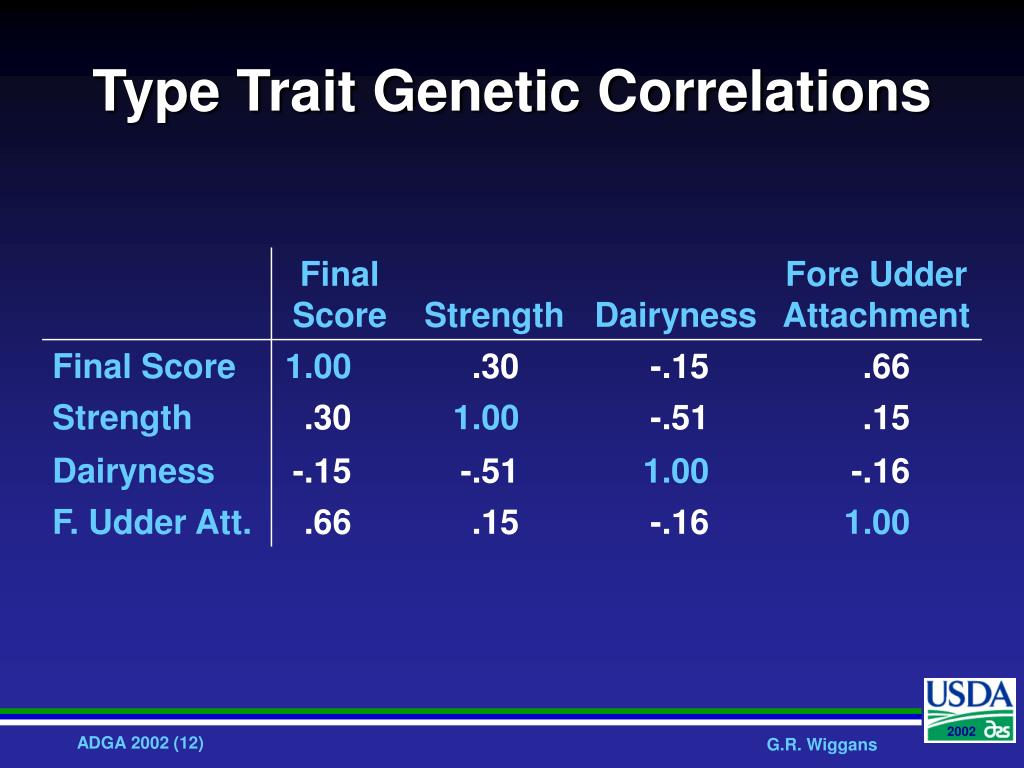 Type Trait Genetic Correlations