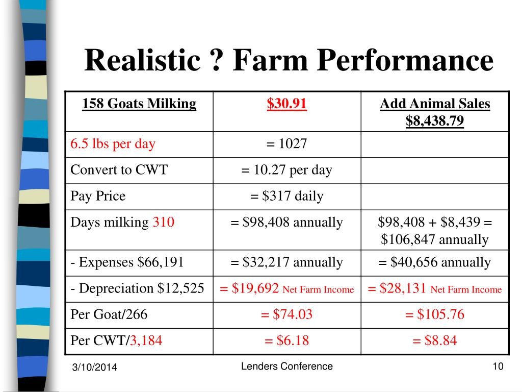 Realistic ? Farm Performance
