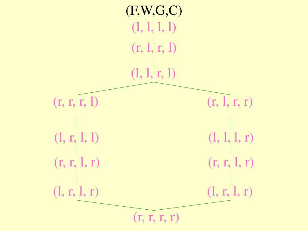 (F,W,G,C)