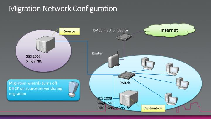 Migration Network Configuration