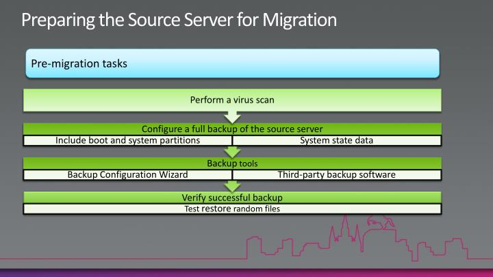 Preparing the Source Server for Migration