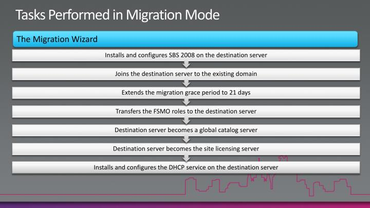 Tasks Performed in Migration Mode