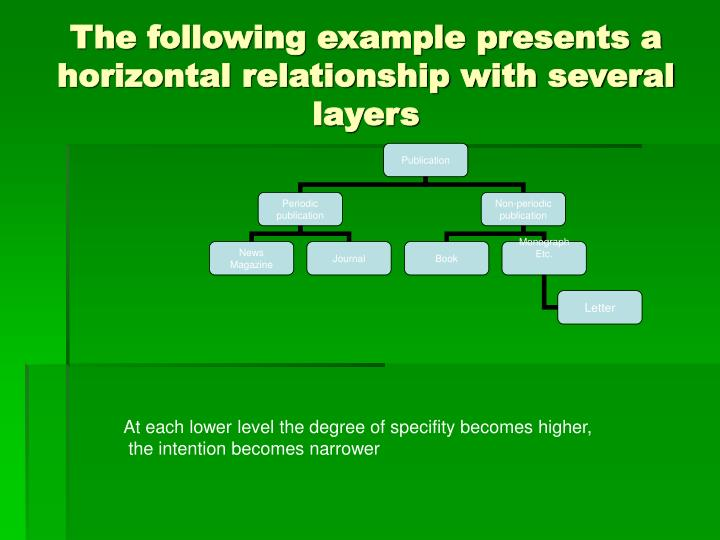 The following example presents a horizontal relationship with several layers
