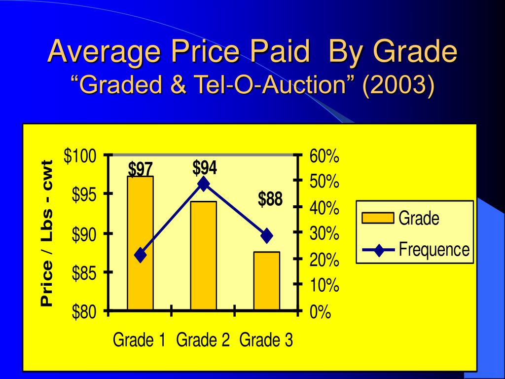 Average Price Paid  By Grade