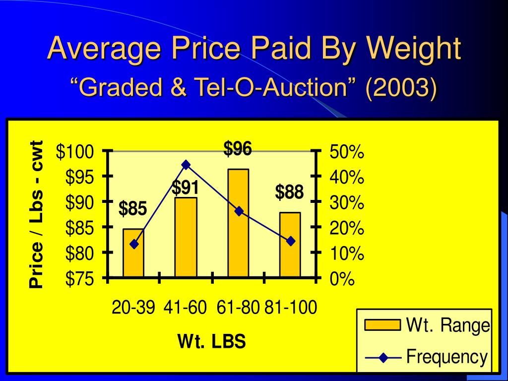 Average Price Paid By Weight