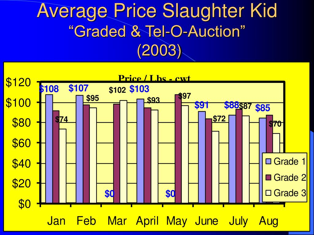 Average Price Slaughter Kid