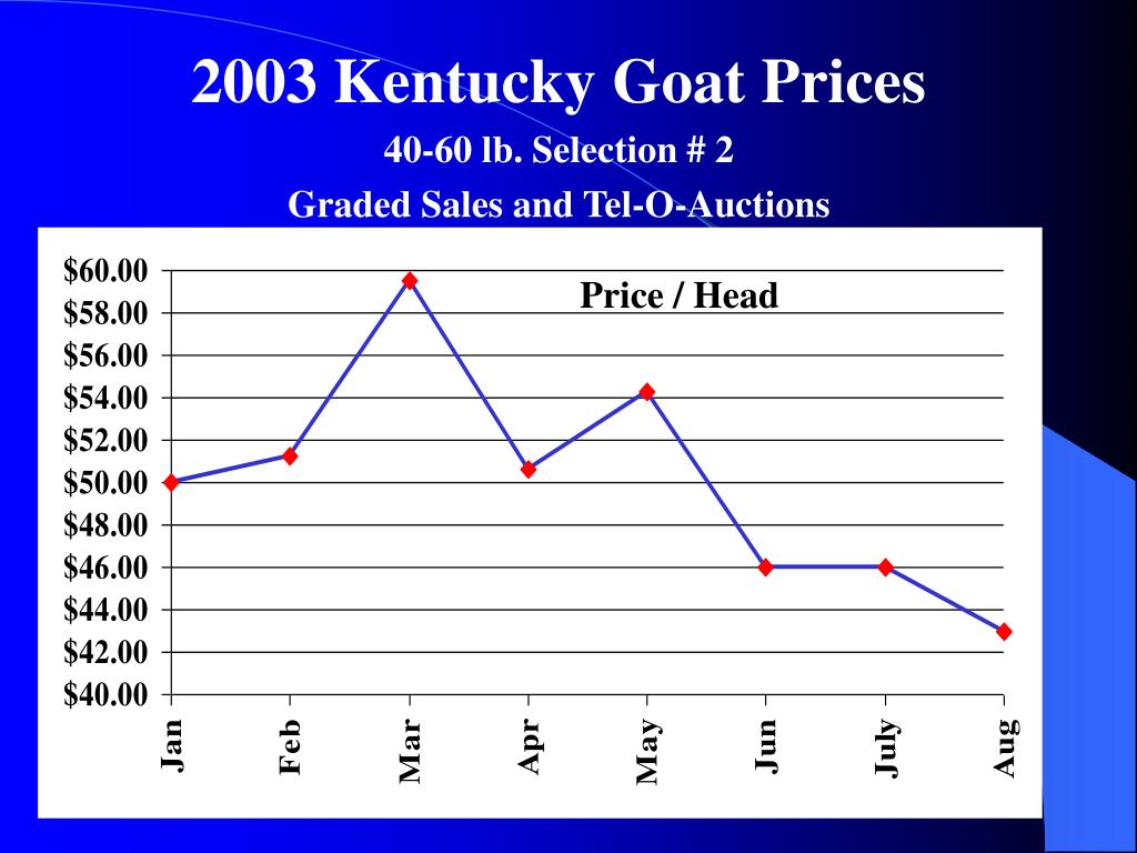 2003 Kentucky Goat Prices
