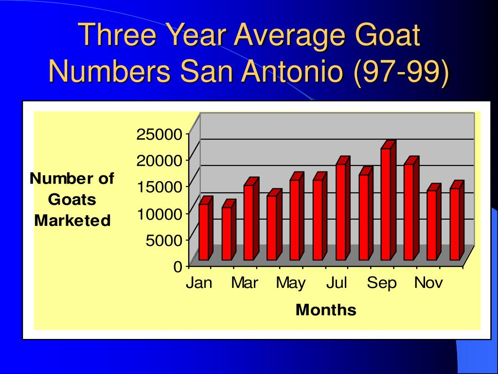 Three Year Average Goat Numbers San Antonio (97-99)