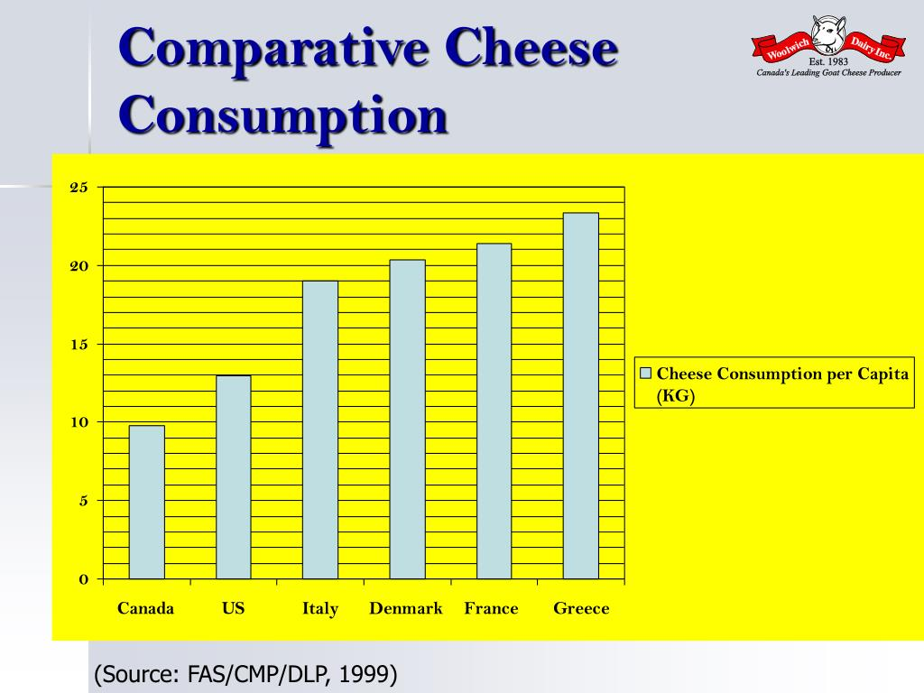 Comparative Cheese Consumption