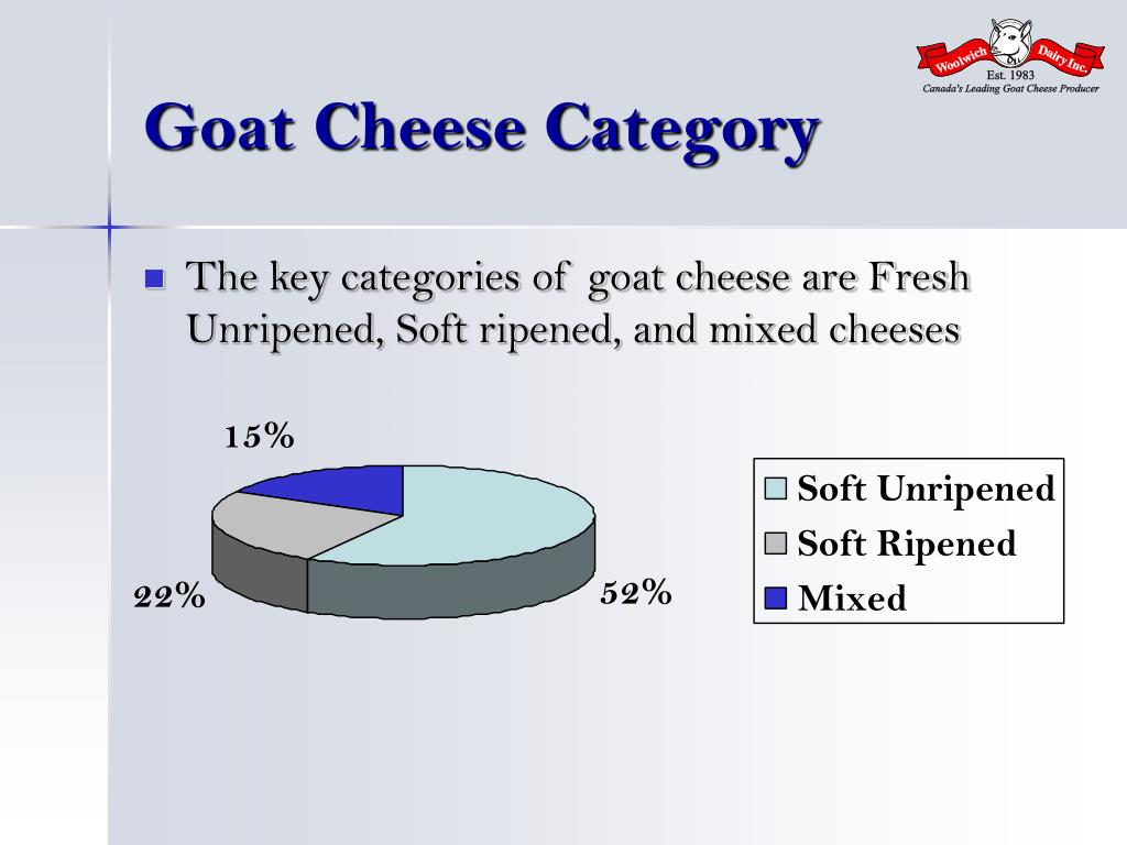 Goat Cheese Category
