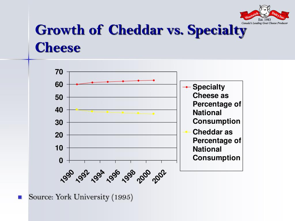 Growth of Cheddar vs. Specialty Cheese