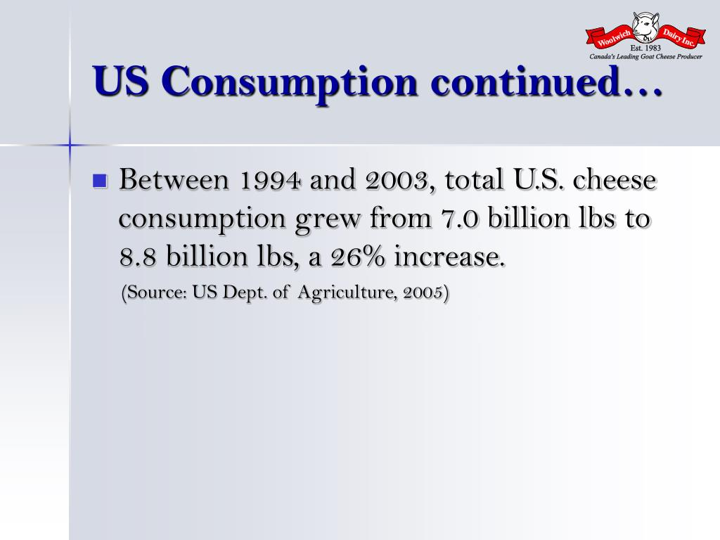 US Consumption continued…