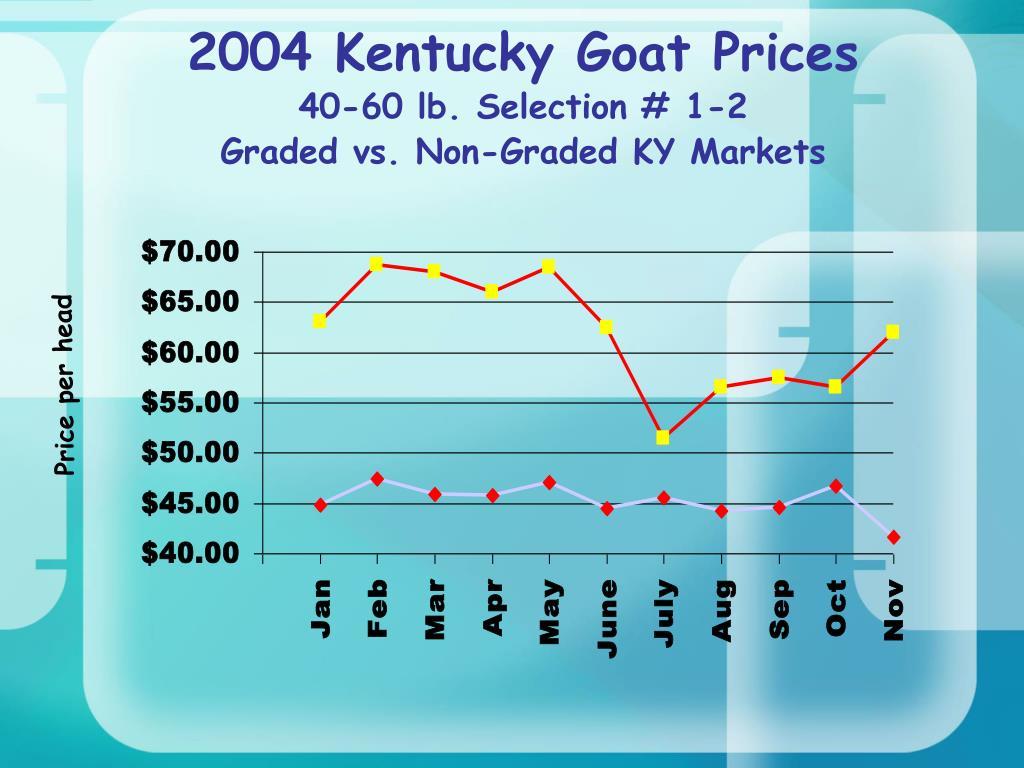 2004 Kentucky Goat Prices