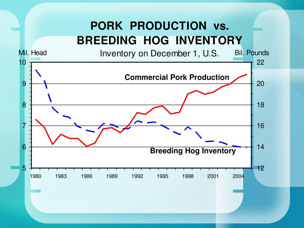 Commercial Pork Production