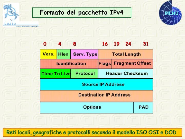 Formato del pacchetto IPv4