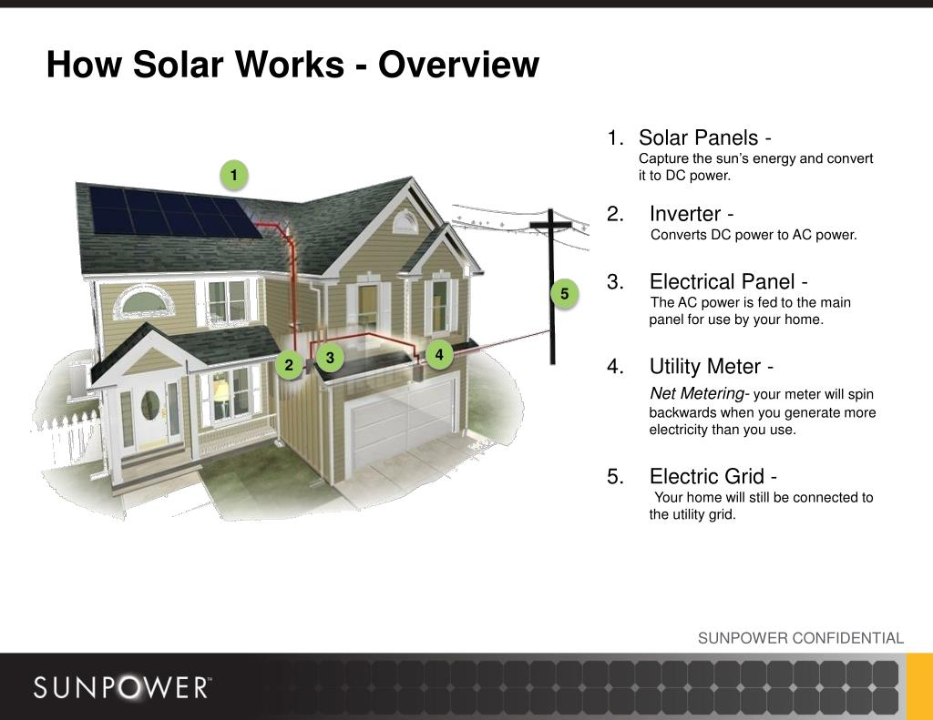 How Solar Works - Overview