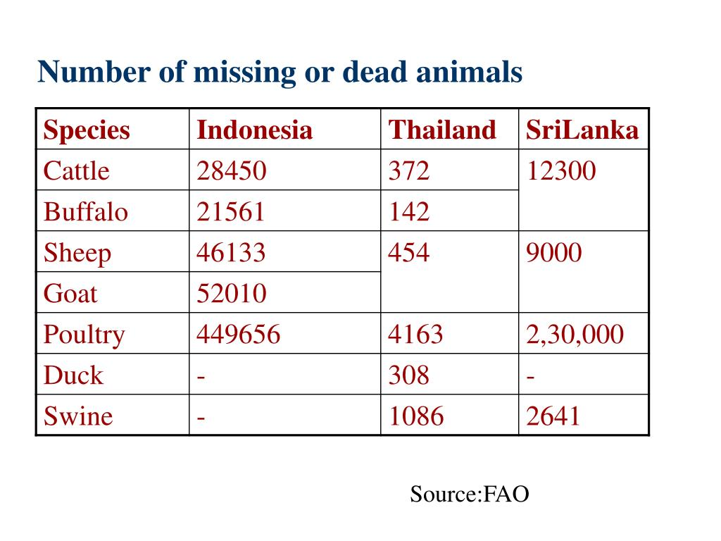 Number of missing or dead animals