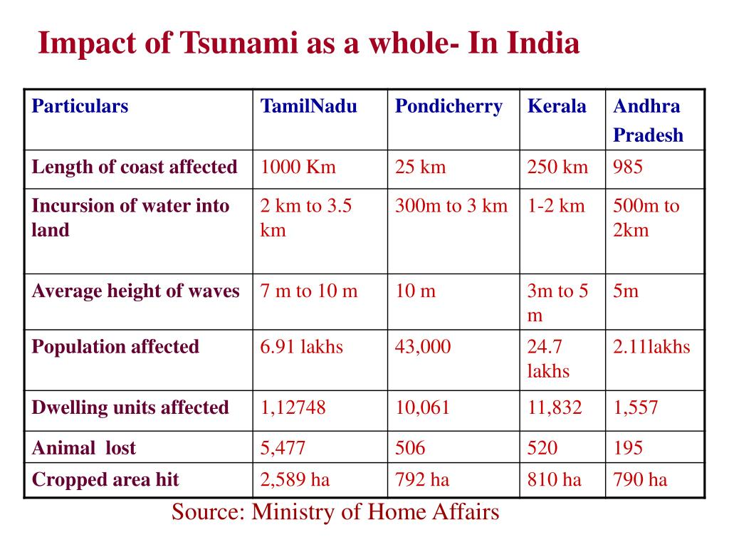 Impact of Tsunami as a whole- In India