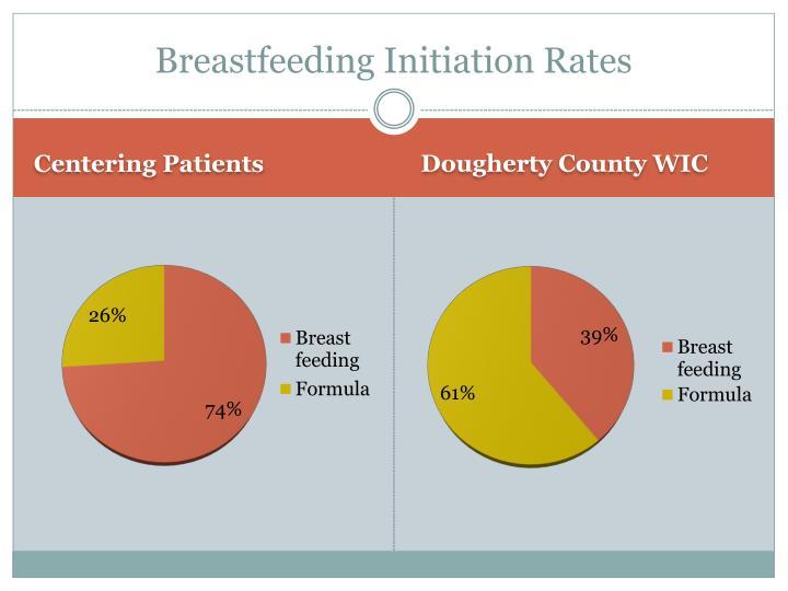 Breastfeeding Initiation Rates