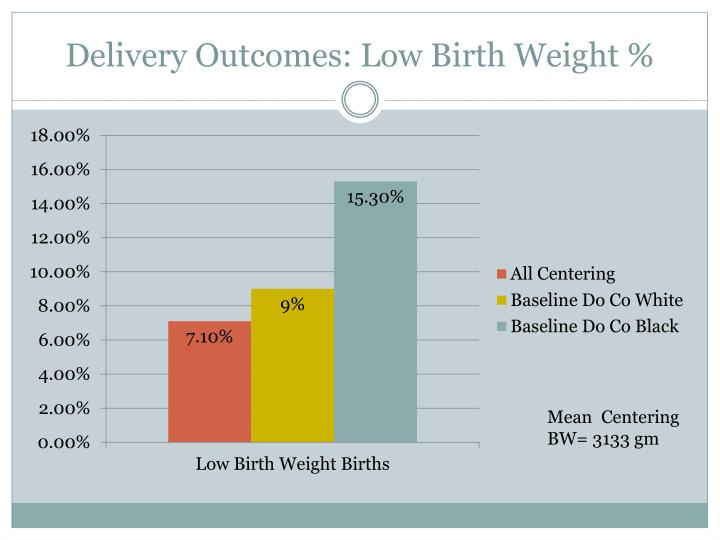 Delivery Outcomes: Low Birth Weight %