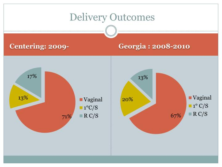 Delivery Outcomes