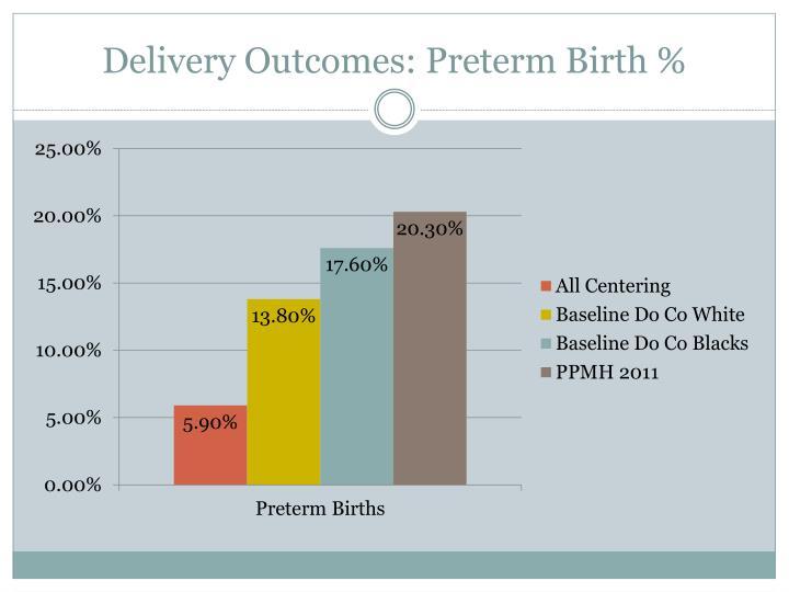 Delivery Outcomes: Preterm Birth %