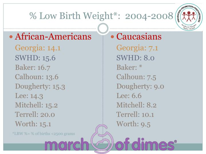 % Low Birth Weight*:  2004-2008