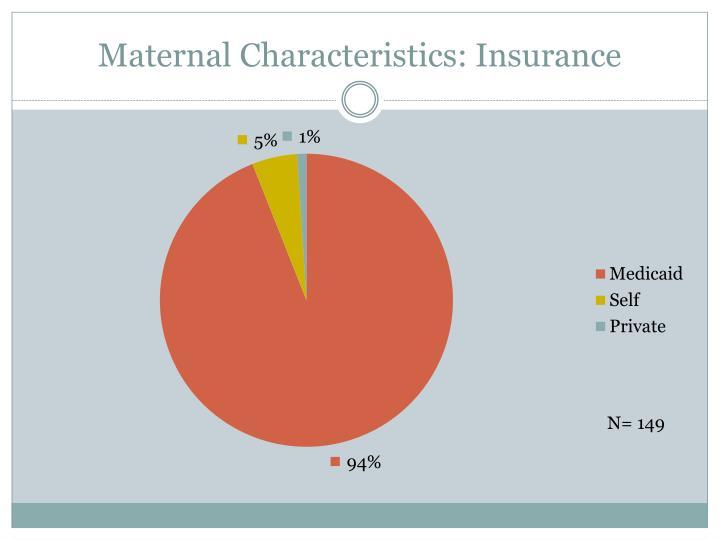Maternal Characteristics: Insurance