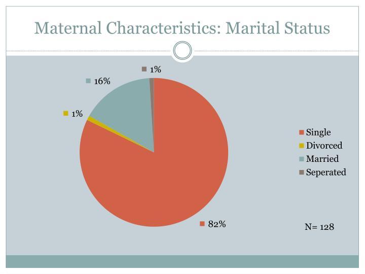 Maternal Characteristics: Marital Status