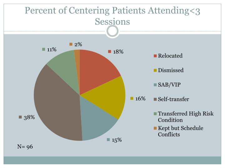 Percent of Centering Patients Attending<3 Sessions