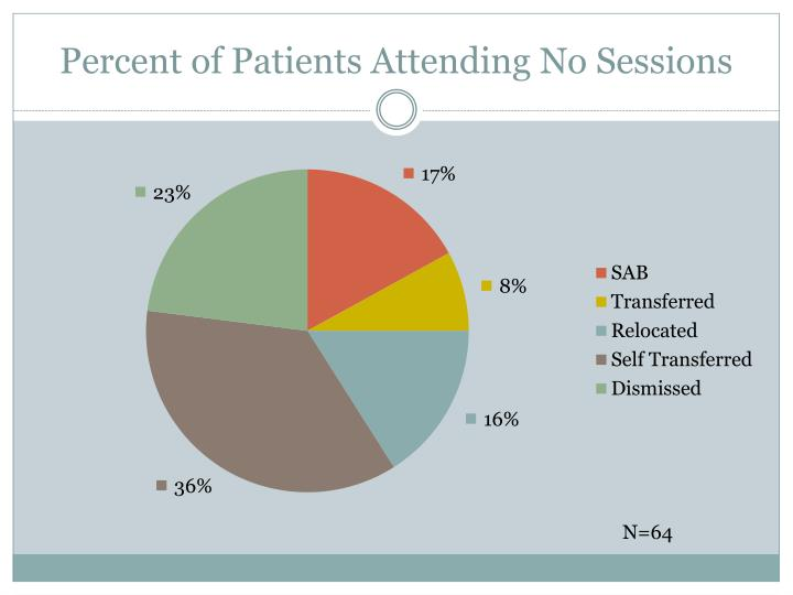 Percent of Patients Attending No Sessions