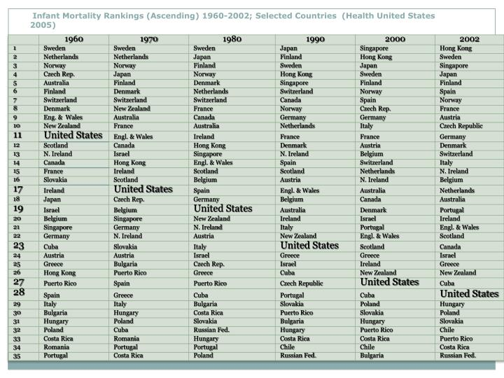 Infant Mortality Rankings (Ascending)