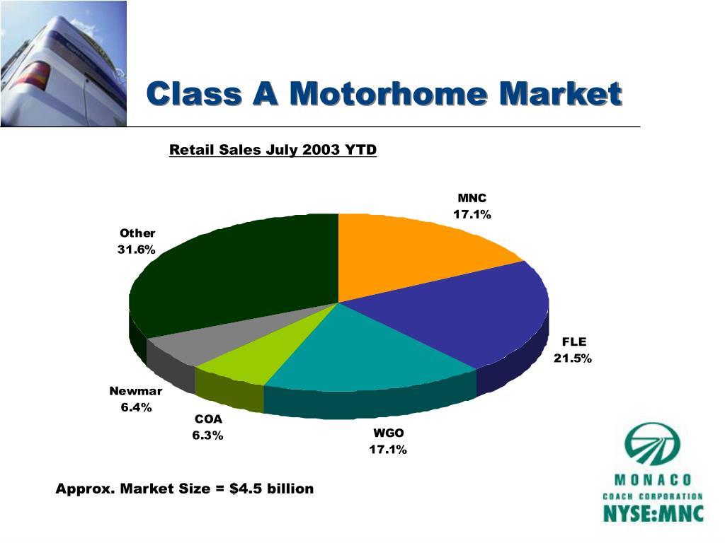 Class A Motorhome Market