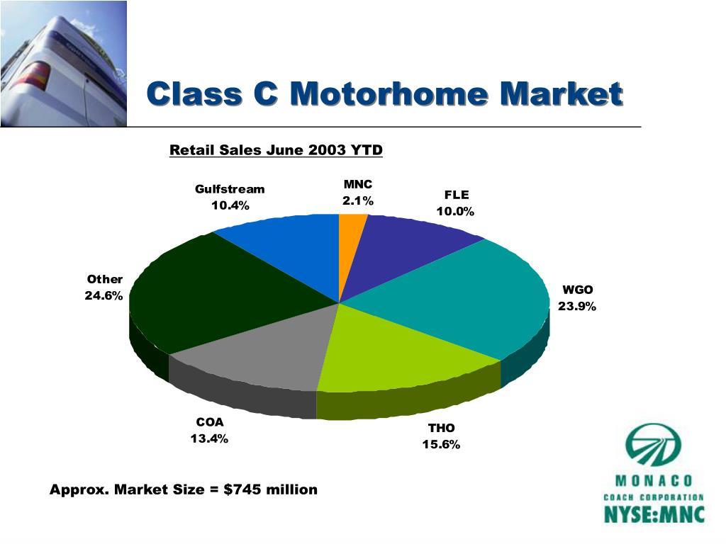 Class C Motorhome Market