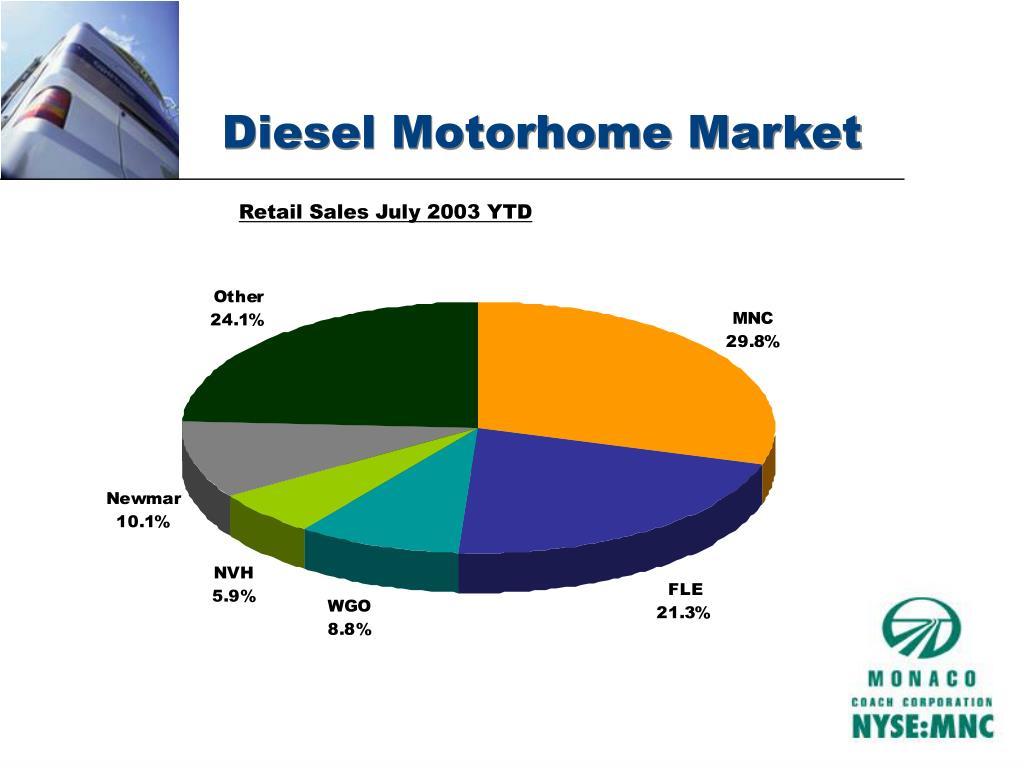 Diesel Motorhome Market