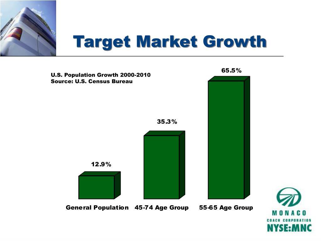 Target Market Growth