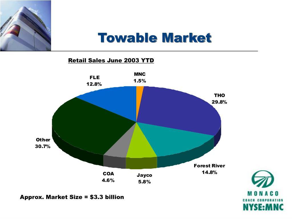 Towable Market