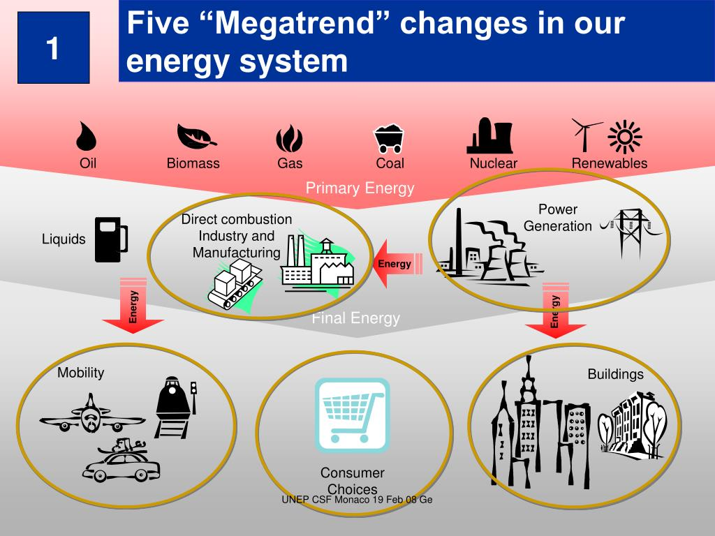 "Five ""Megatrend"" changes in our energy system"