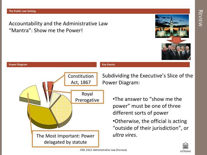 The Public Law Setting
