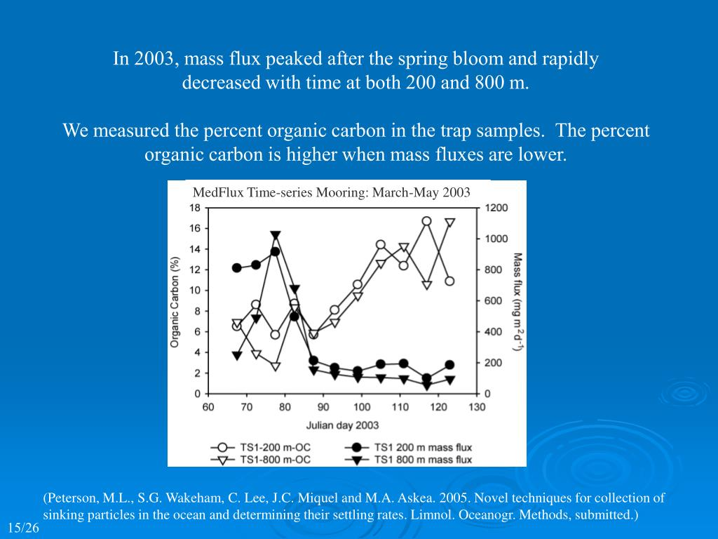 In 2003, mass flux peaked after the spring bloom and rapidly