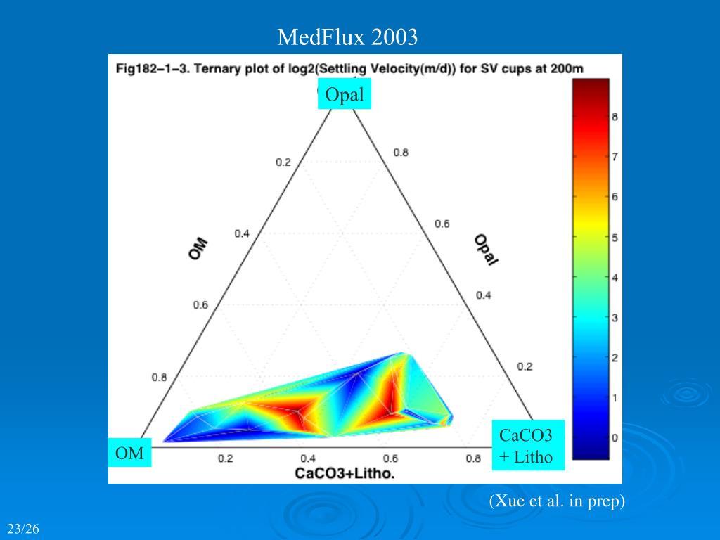 MedFlux 2003