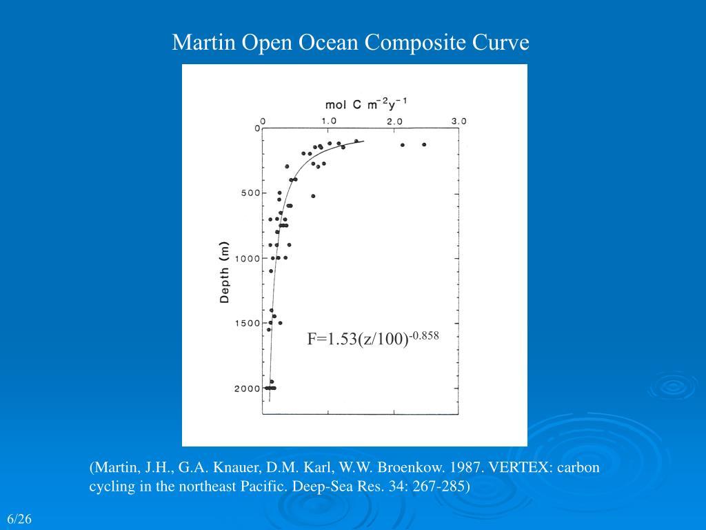 Martin Open Ocean Composite Curve