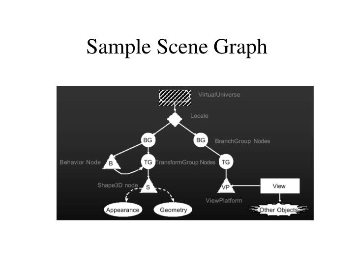 Sample Scene Graph