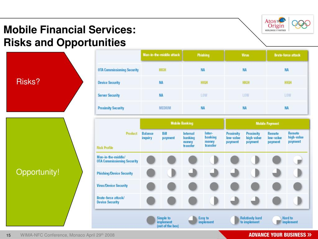 Mobile Financial Services: