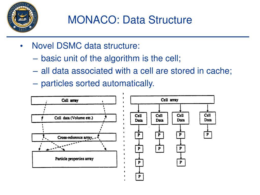 MONACO: Data Structure