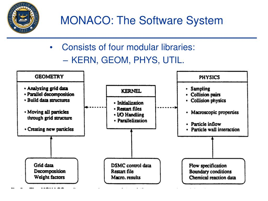 MONACO: The Software System