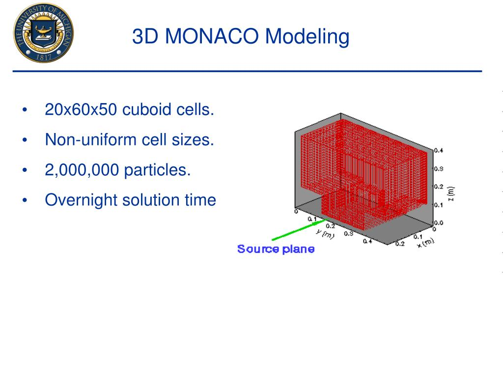 3D MONACO Modeling