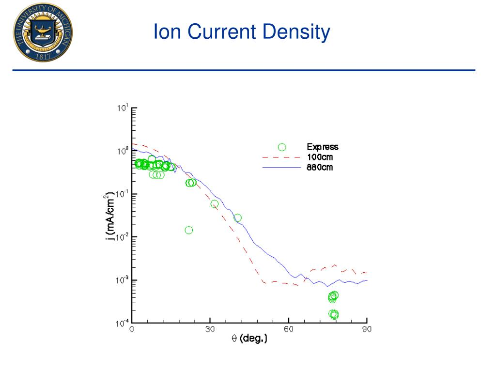 Ion Current Density